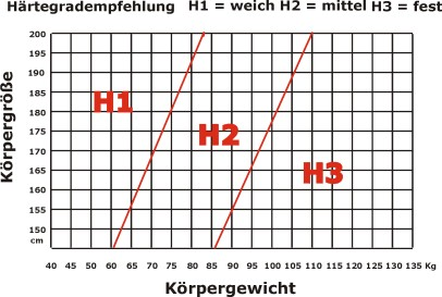 Bonnell federkernmatratze ikea  Der Matratzen Härtegrad – Wichtige Tipps für Ihre Entscheidung